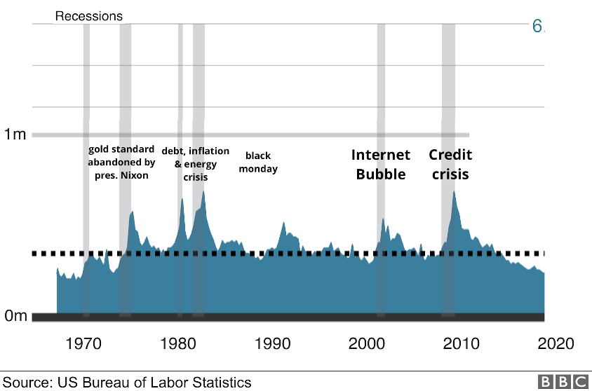 Historical recession in the US
