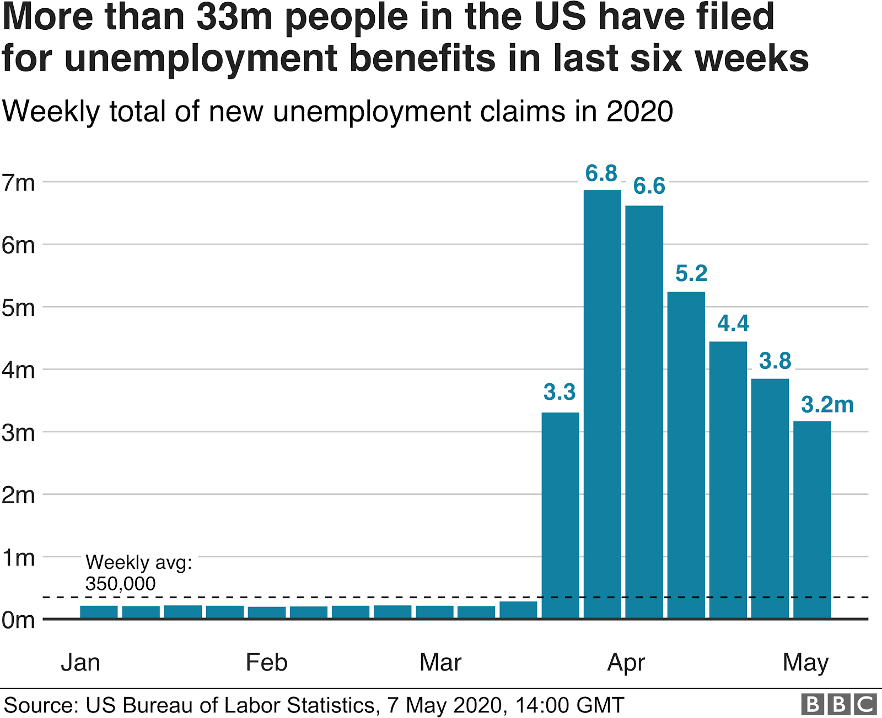 Unemployment in the US