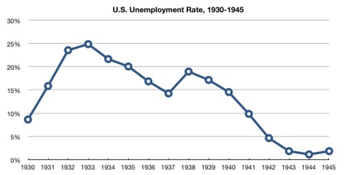COVID-19: The Effect On Unemployment Rates- LevelUp Ventures